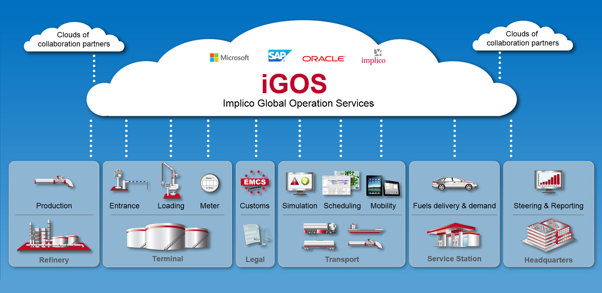 Implico Global Operation Services