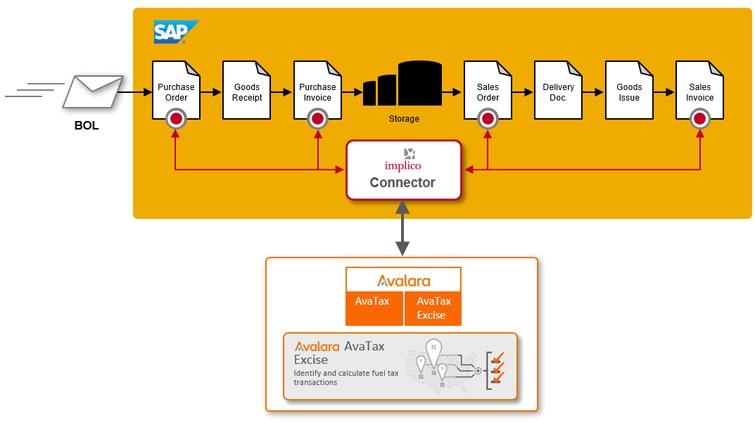 Avalara AvaTax SAP Connector