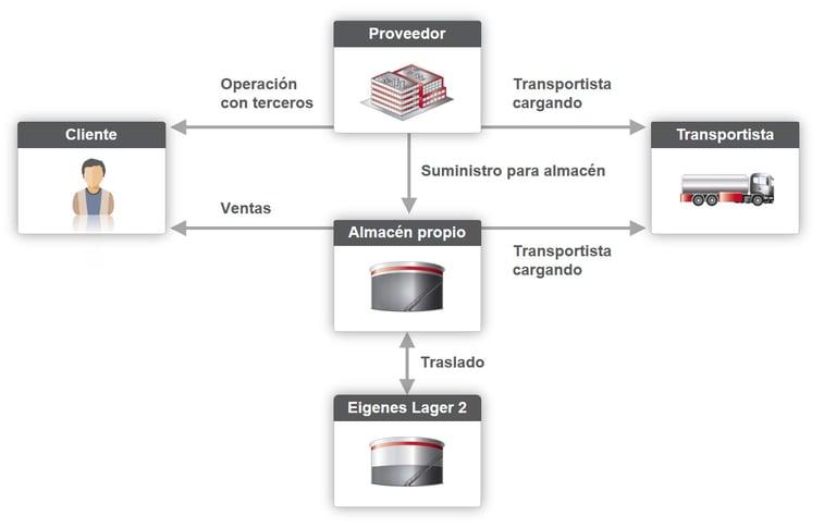 Data Collation procesos estándar