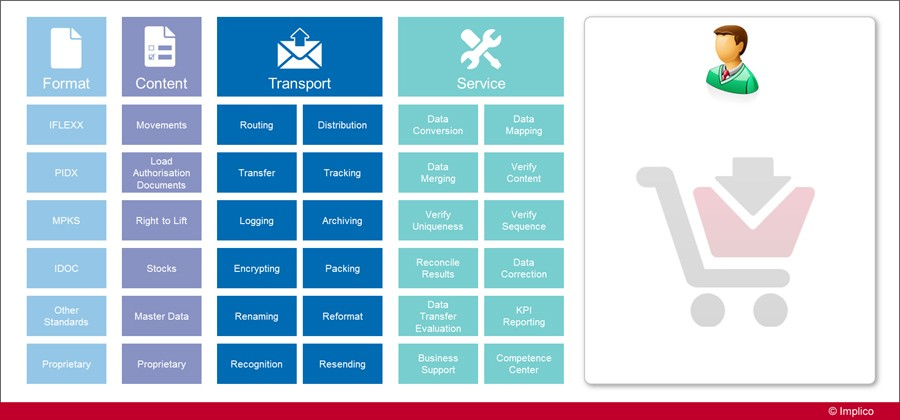 iGOS-Data-Exchange-Service-Catalog